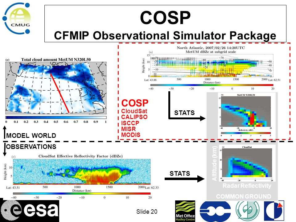 COSP CFMIP Observational Simulator Package