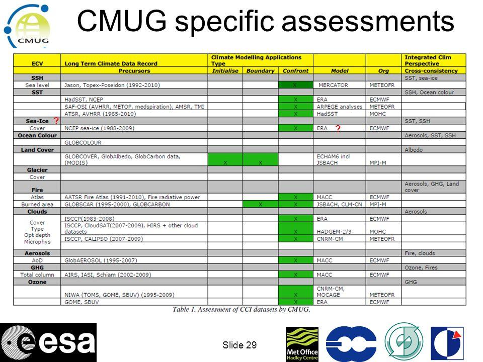 CMUG specific assessments