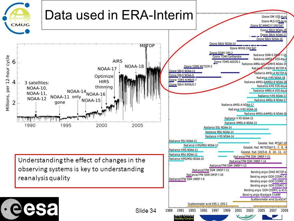 Data used in ERA-Interim