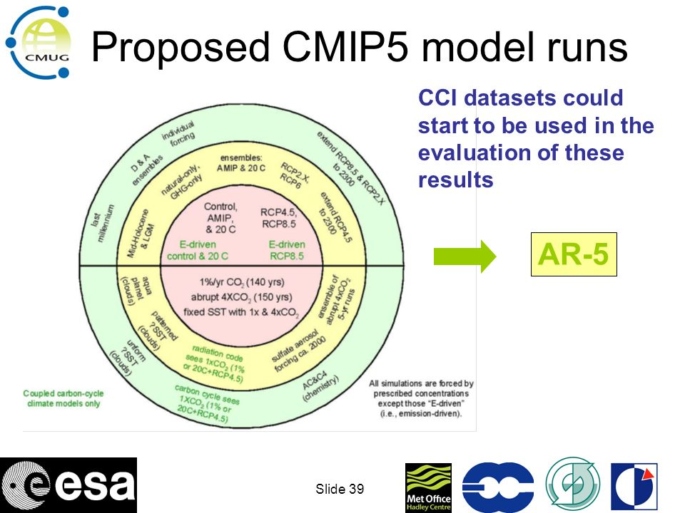 Proposed CMIP5 model runs