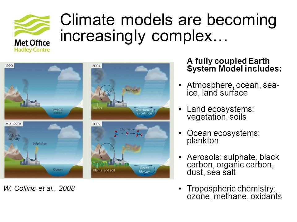 Climate models are becoming increasingly complex…