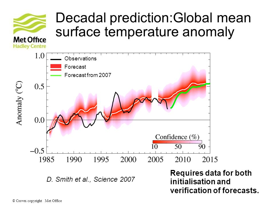 Decadal prediction:Global mean surface temperature anomaly