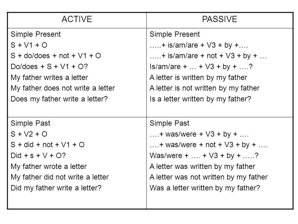 ACTIVE PASSIVE Simple Present S + V1 + O S + do/does + not + V1 + O