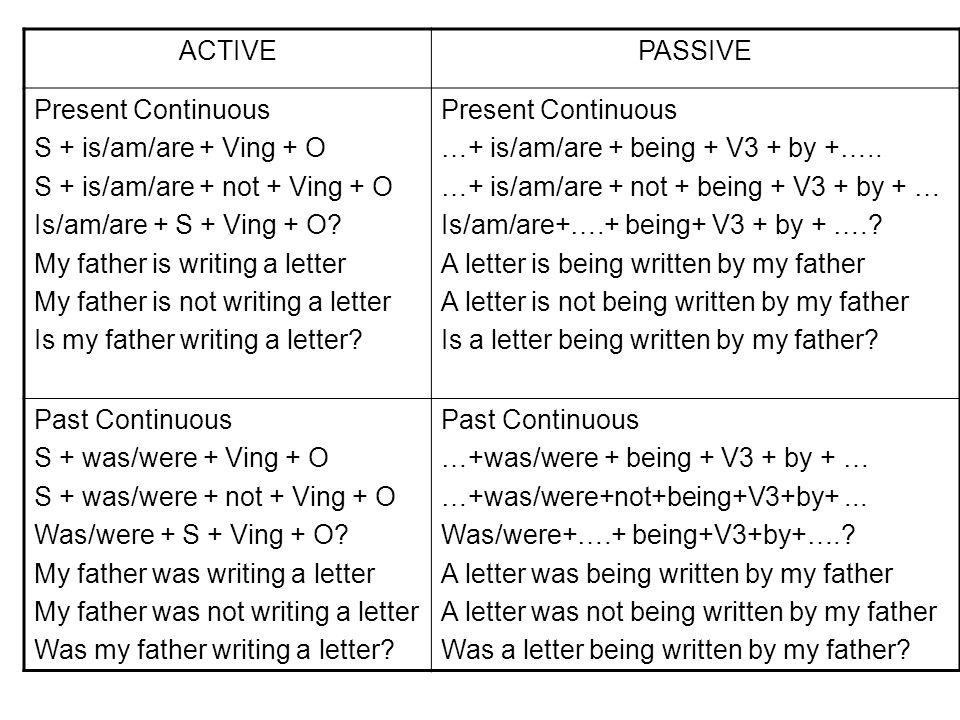 ACTIVE PASSIVE. Present Continuous. S + is/am/are + Ving + O. S + is/am/are + not + Ving + O. Is/am/are + S + Ving + O