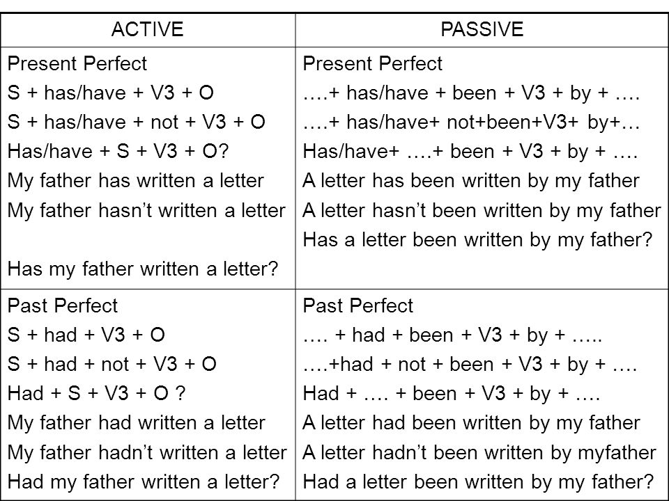 ACTIVE PASSIVE. Present Perfect. S + has/have + V3 + O. S + has/have + not + V3 + O. Has/have + S + V3 + O