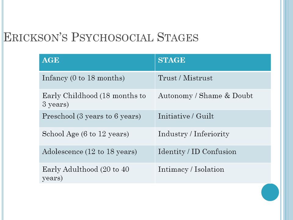 Erickson's Psychosocial Stages