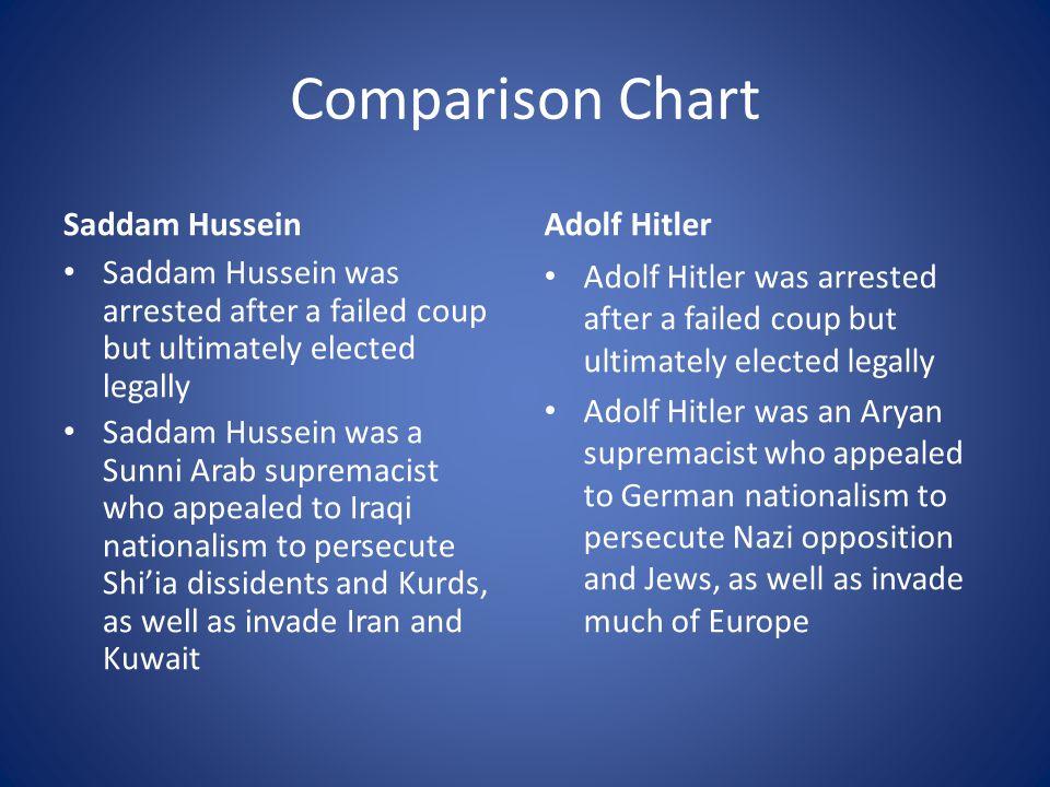 Comparison Chart Saddam Hussein Adolf Hitler