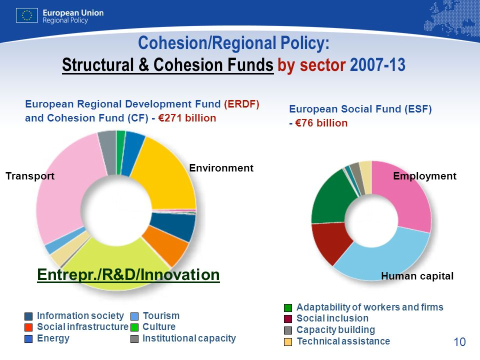 Cohesion/Regional Policy: