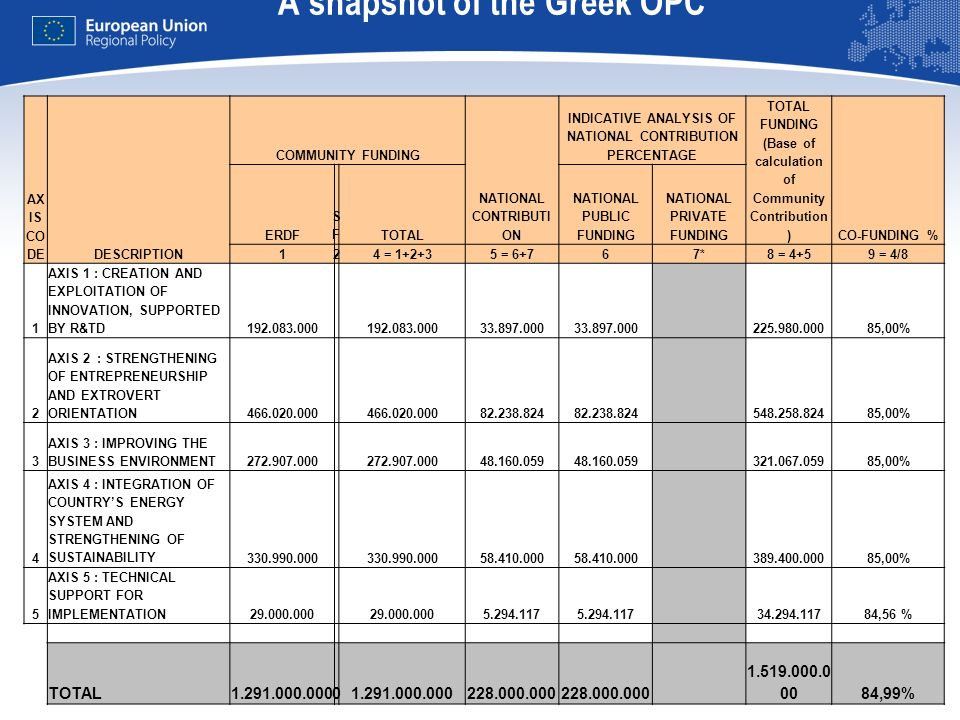 A snapshot of the Greek OPC