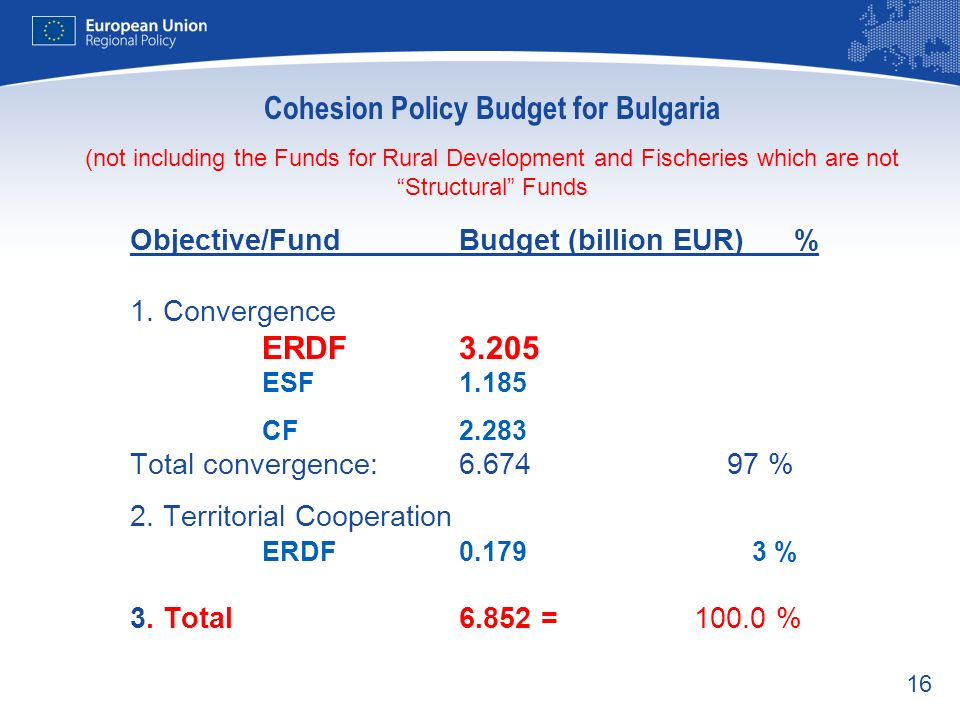 Cohesion Policy Budget for Bulgaria