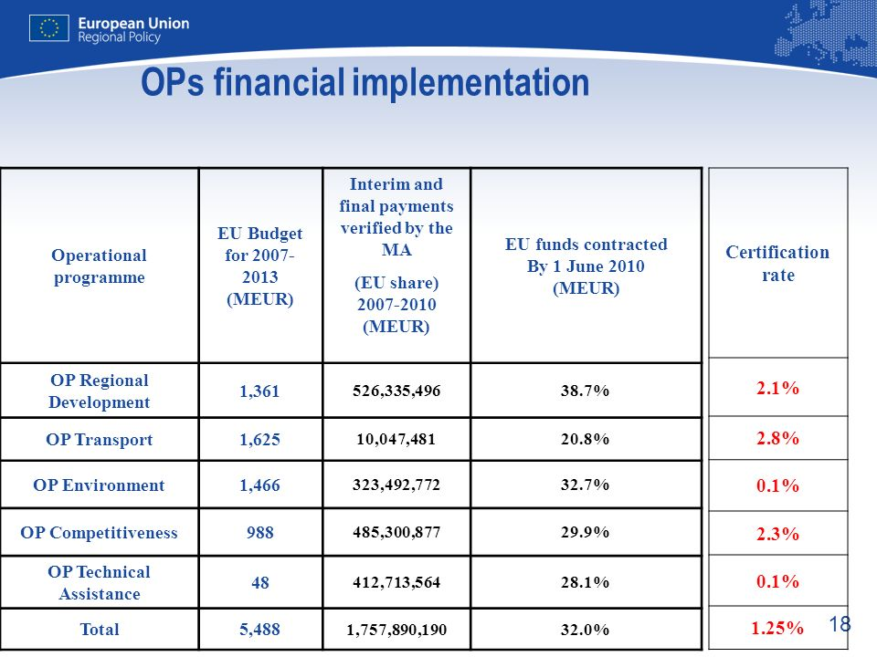OPs financial implementation