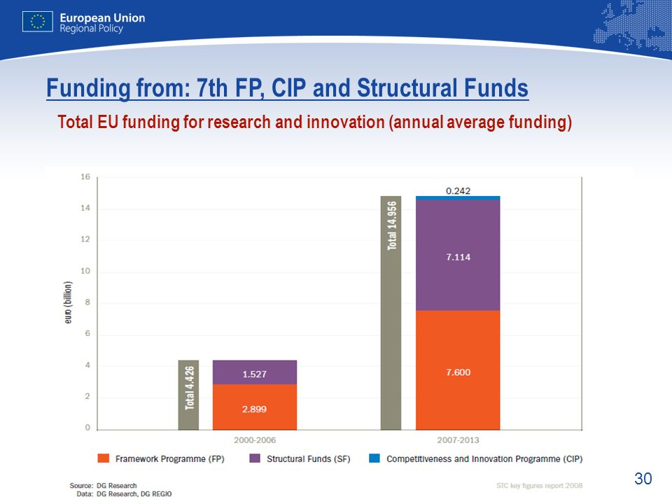 Funding from: 7th FP, CIP and Structural Funds