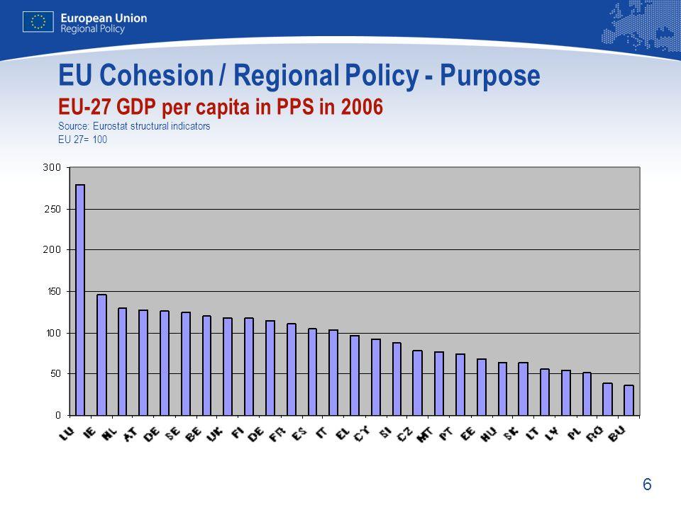 EU Cohesion / Regional Policy - Purpose EU-27 GDP per capita in PPS in 2006 Source: Eurostat structural indicators EU 27= 100