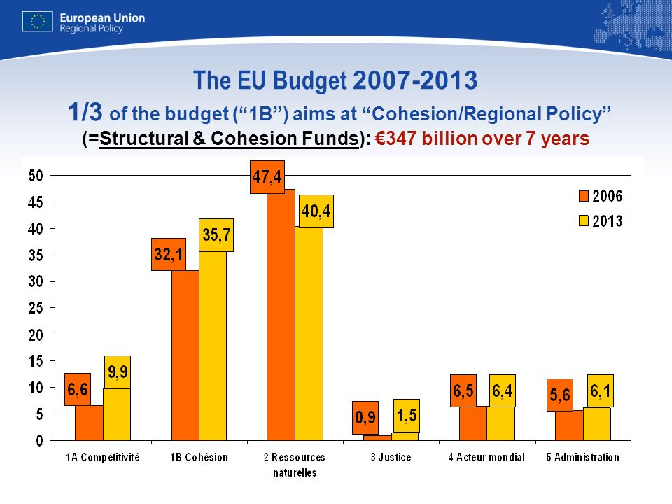 The EU Budget 2007-2013 1/3 of the budget ( 1B ) aims at Cohesion/Regional Policy (=Structural & Cohesion Funds): €347 billion over 7 years