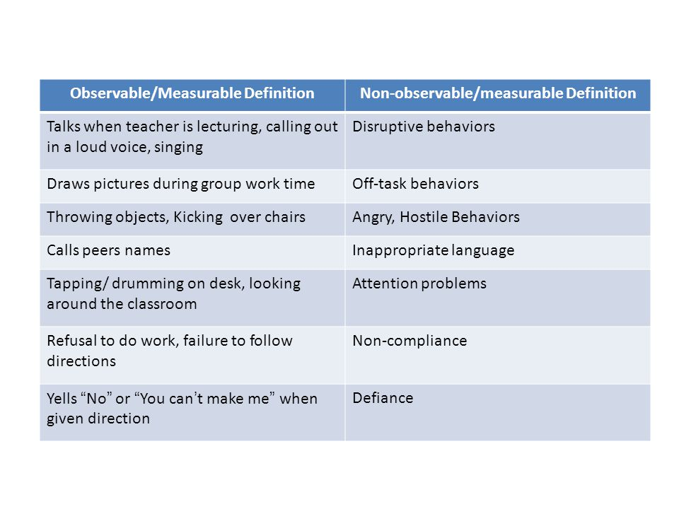 Observable/Measurable Definition Non-observable/measurable Definition