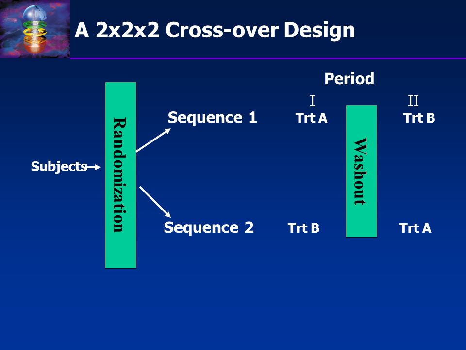 A 2x2x2 Cross-over Design Randomization Washout Period I II