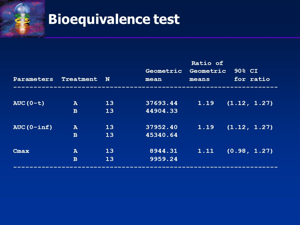 Bioequivalence test Ratio of Geometric Geometric 90% CI