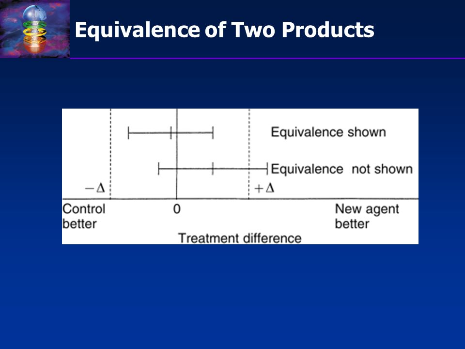Equivalence of Two Products