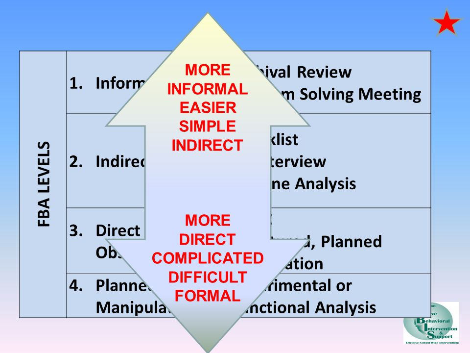 Problem Solving Meeting 2. Indirect Checklist FA Interview