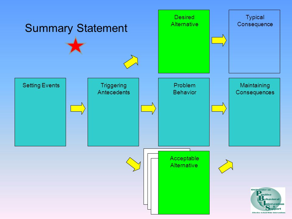 Summary Statement Desired Alternative Typical Consequence