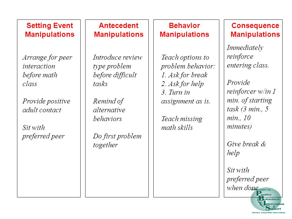 Setting Event Manipulations. Antecedent. Manipulations. Behavior. Manipulations. Consequence. Manipulations.