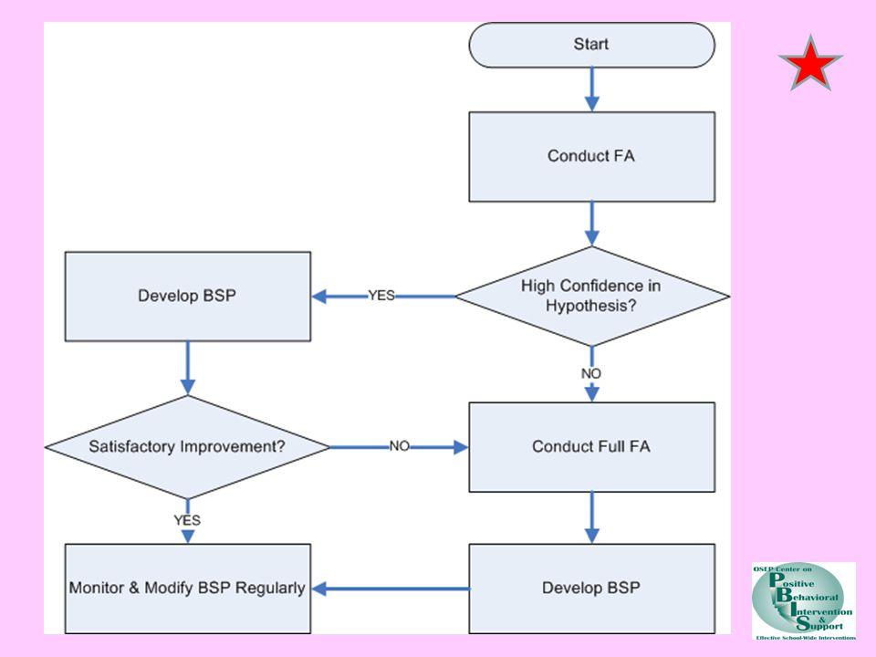 FBA process