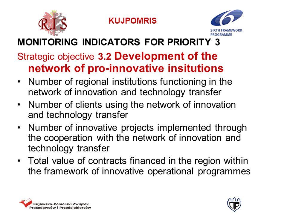 MONITORING INDICATORS FOR PRIORITY 3