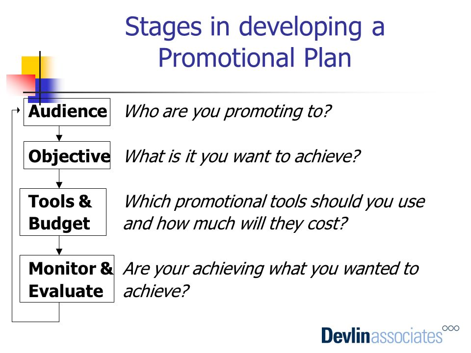 Stages in developing a Promotional Plan