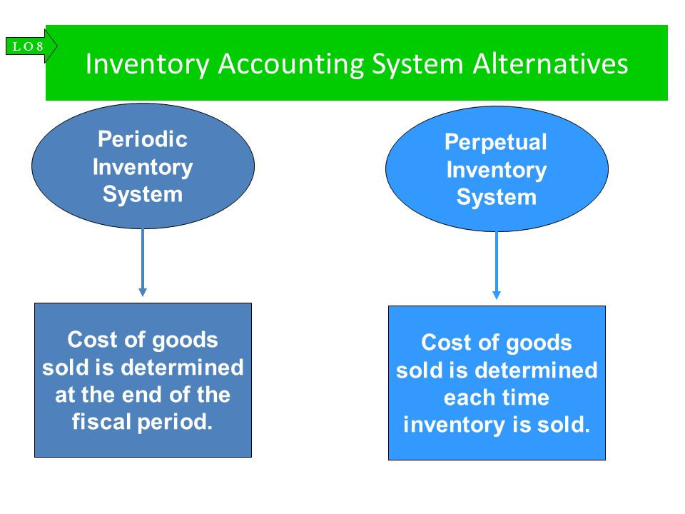 Inventory Accounting System Alternatives