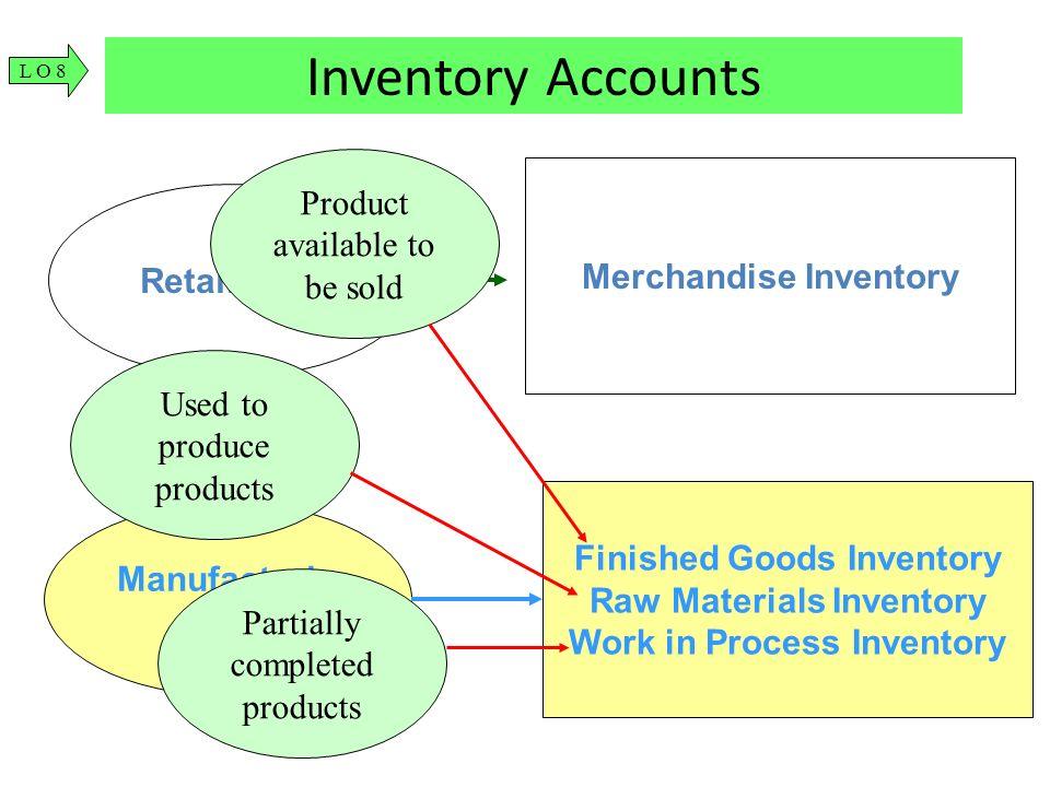 Inventory Accounts Product available to be sold Merchandise Inventory