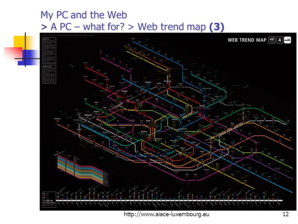 My PC and the Web > A PC – what for > Web trend map (3)