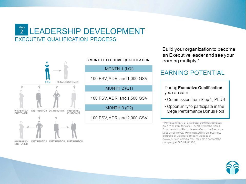 LEADERSHIP DEVELOPMENT EXECUTIVE QUALIFICATION PROCESS