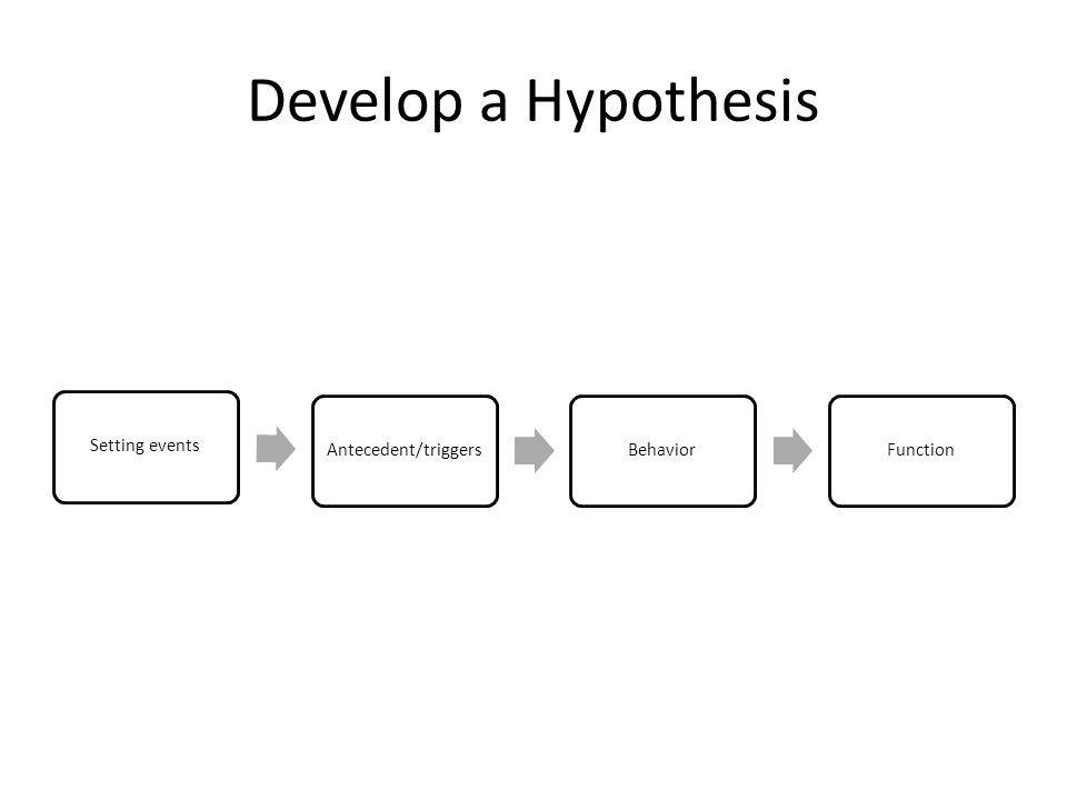 Develop a Hypothesis Setting events Antecedent/triggers Behavior