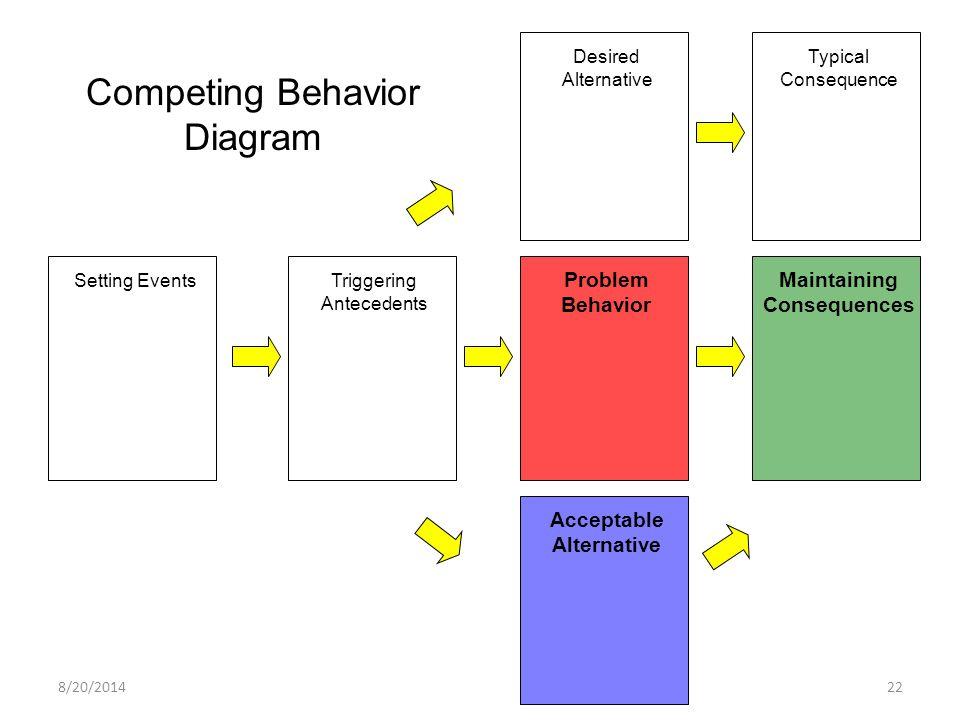 Competing Behavior Diagram Problem Behavior Maintaining Consequences