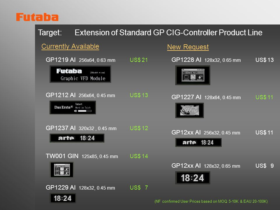 Target: Extension of Standard GP CIG-Controller Product Line