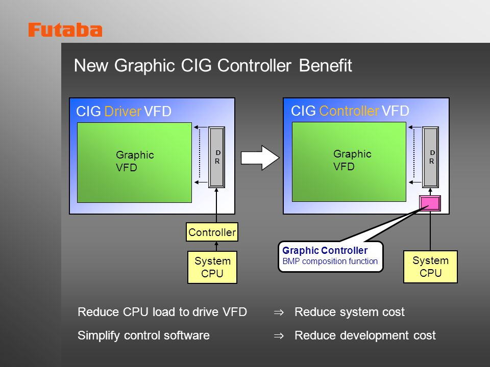 New Graphic CIG Controller Benefit