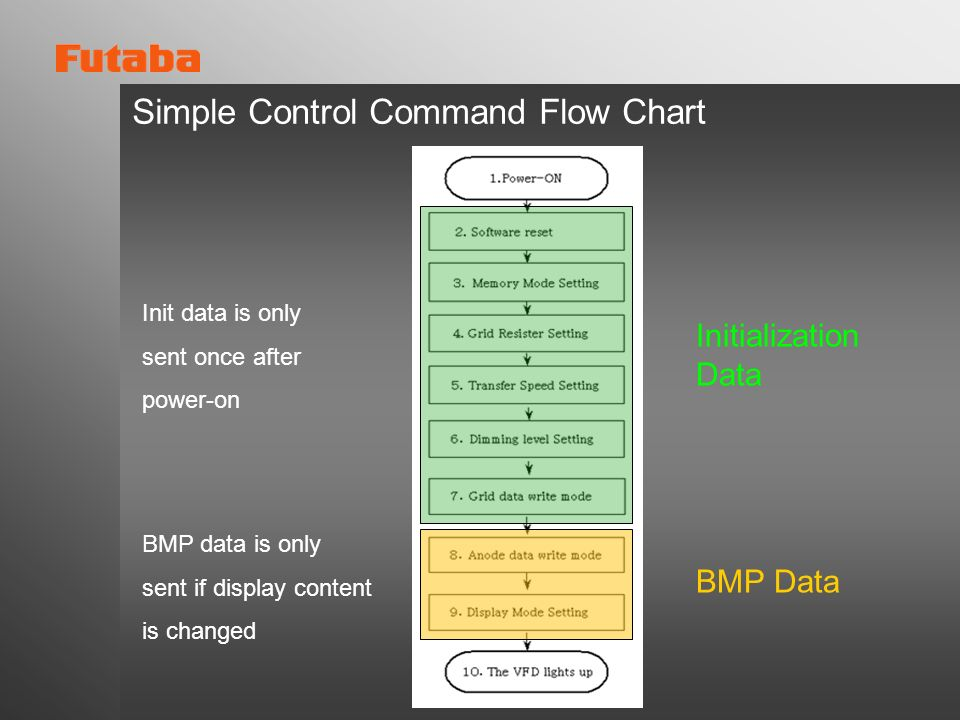 Simple Control Command Flow Chart