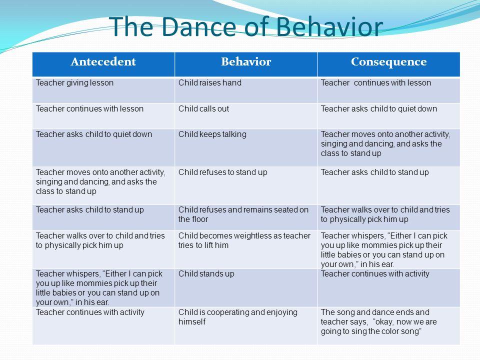 The Dance of Behavior Antecedent Behavior Consequence