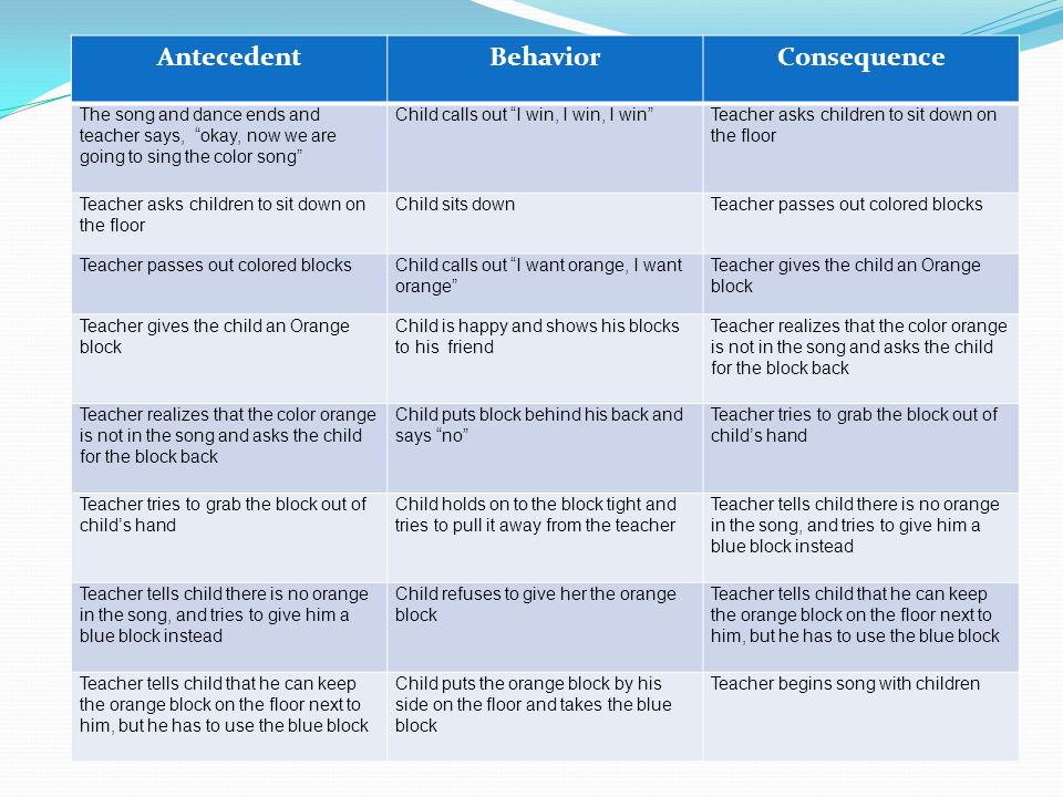Antecedent Behavior Consequence