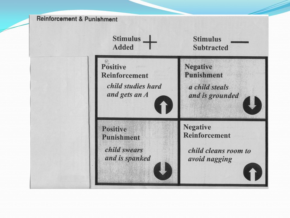 Reinforcers are consequences that strengthen behavior