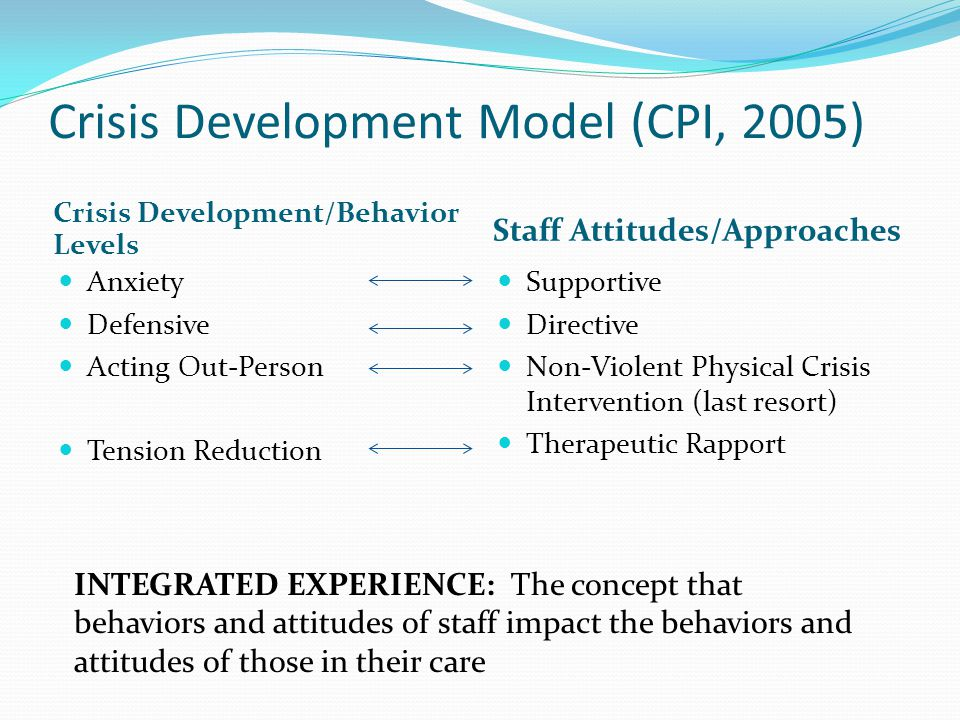 Crisis Development Model (CPI, 2005)