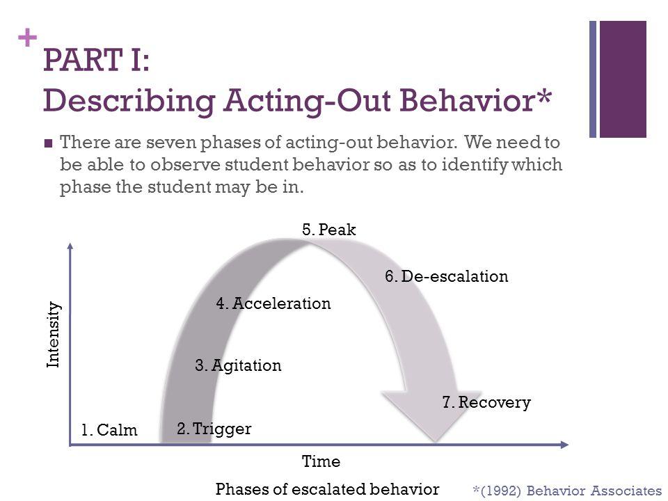 PART I: Describing Acting-Out Behavior*