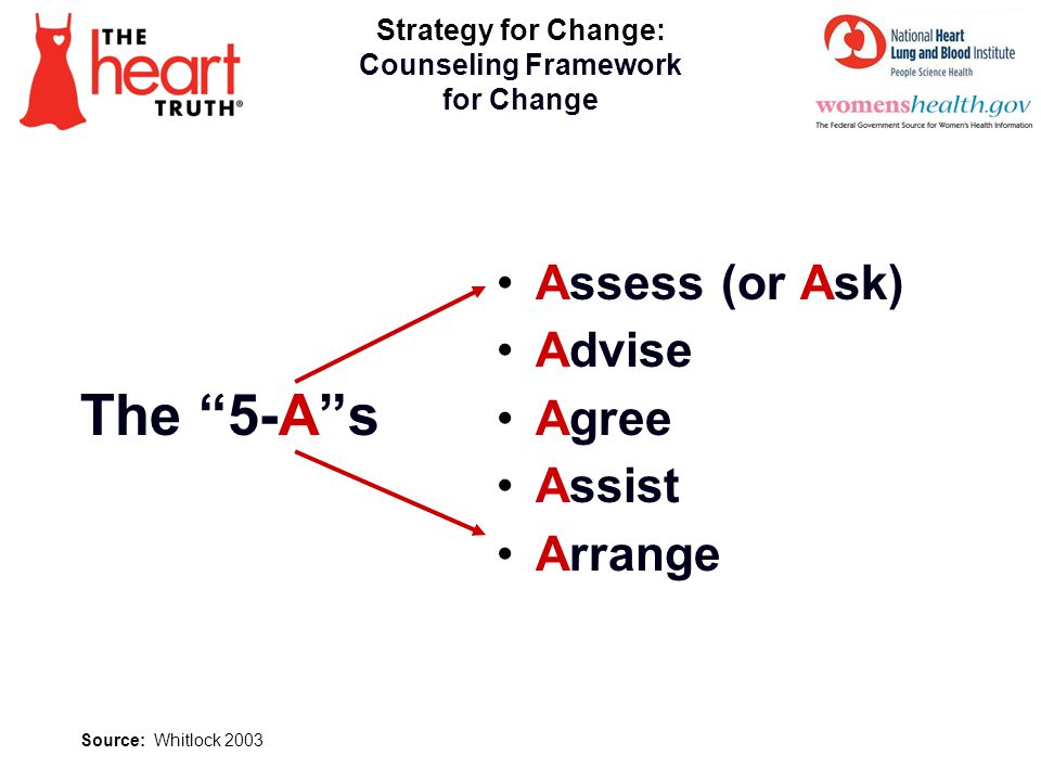 The 5-A s Assess (or Ask) Advise Agree Assist Arrange