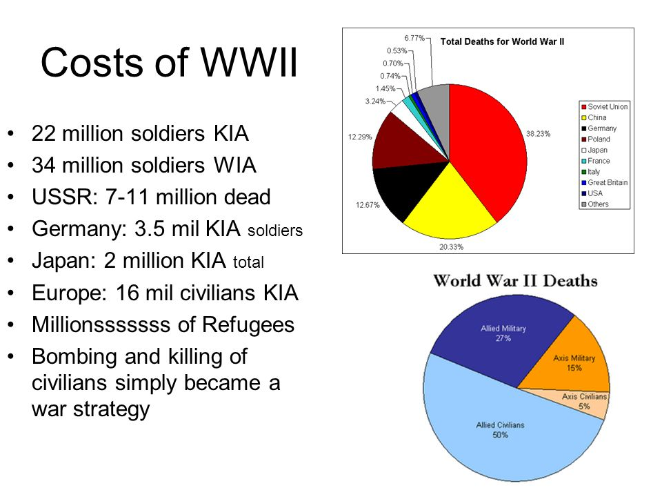 Costs of WWII 22 million soldiers KIA 34 million soldiers WIA