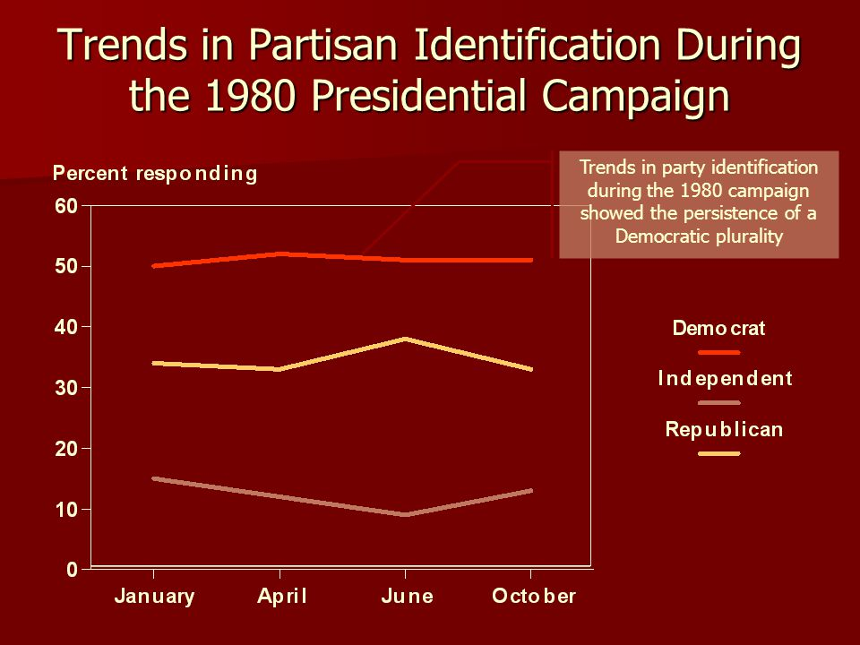 Trends in Partisan Identification During the 1980 Presidential Campaign