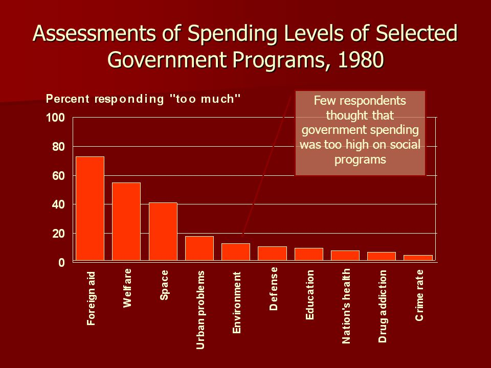 Assessments of Spending Levels of Selected Government Programs, 1980