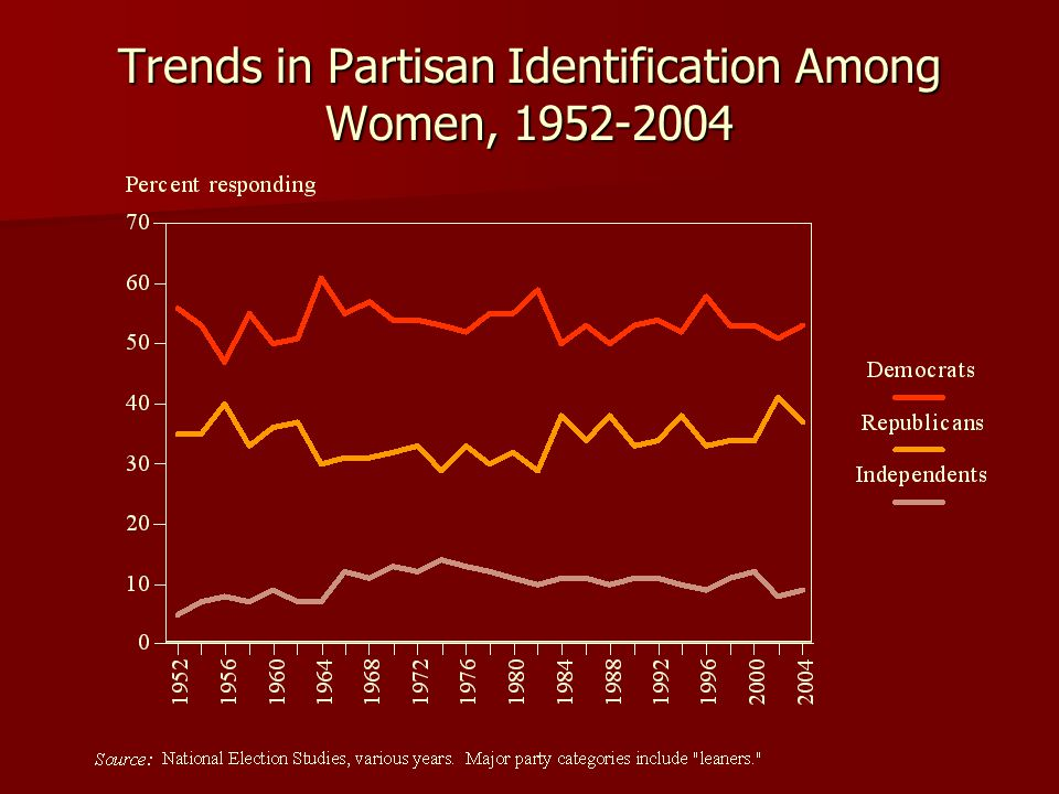 Trends in Partisan Identification Among Women, 1952-2004