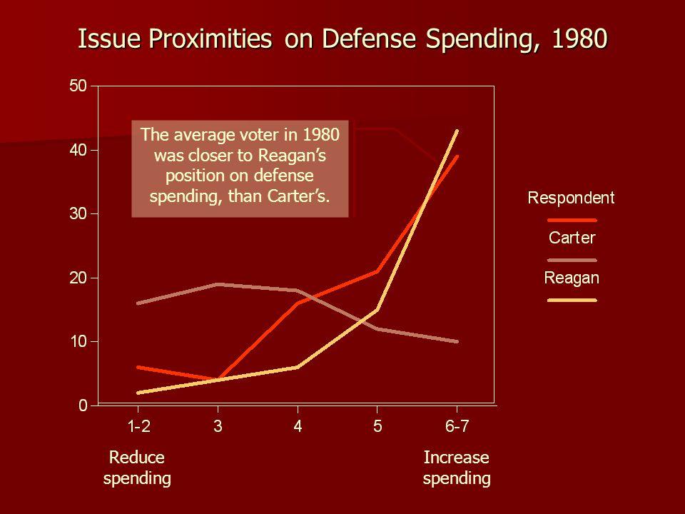 Issue Proximities on Defense Spending, 1980
