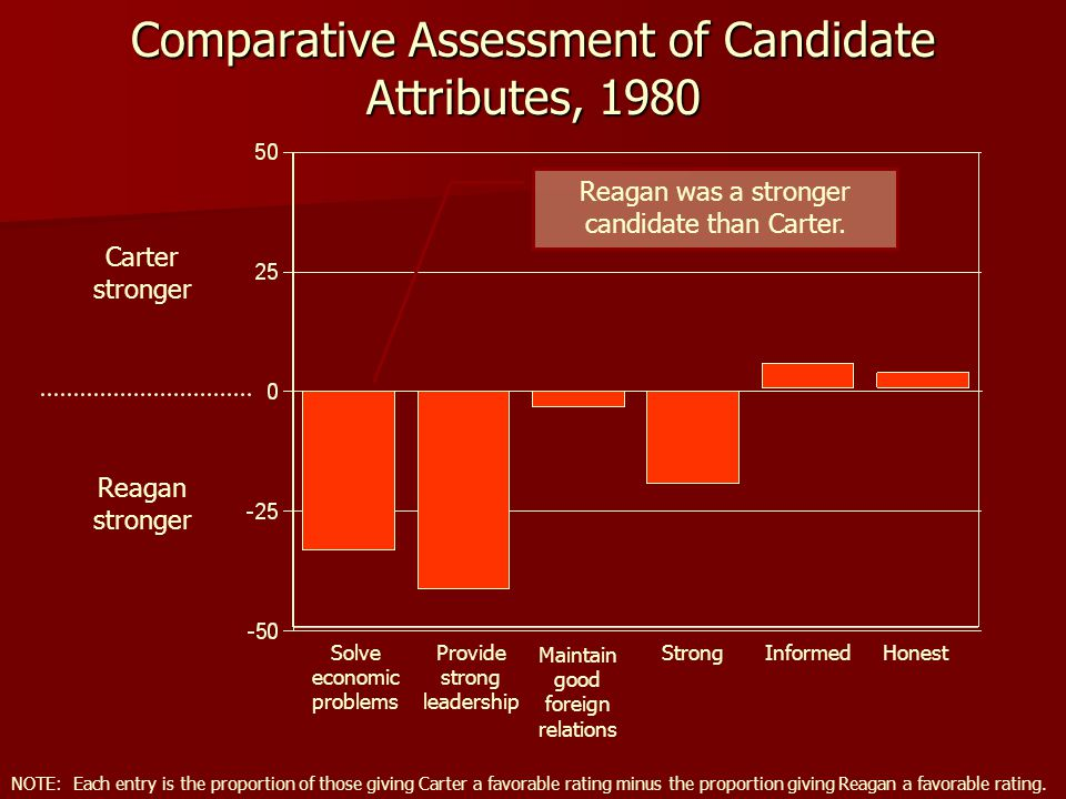 Comparative Assessment of Candidate Attributes, 1980