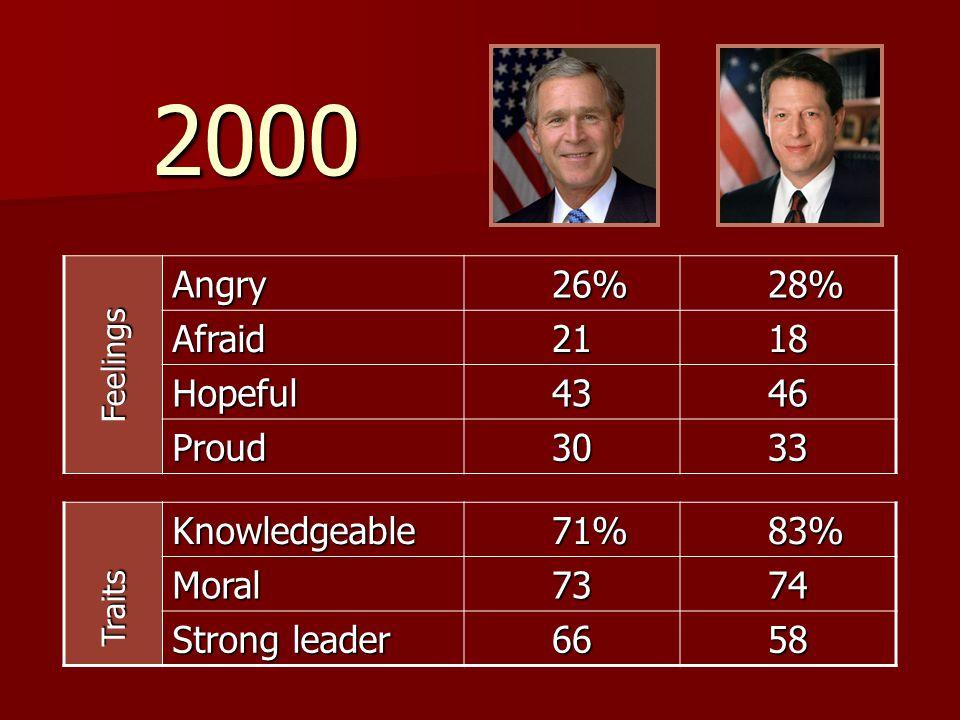 2000 Angry 26% 28% Afraid 21 18 Hopeful 43 46 Proud 30 33